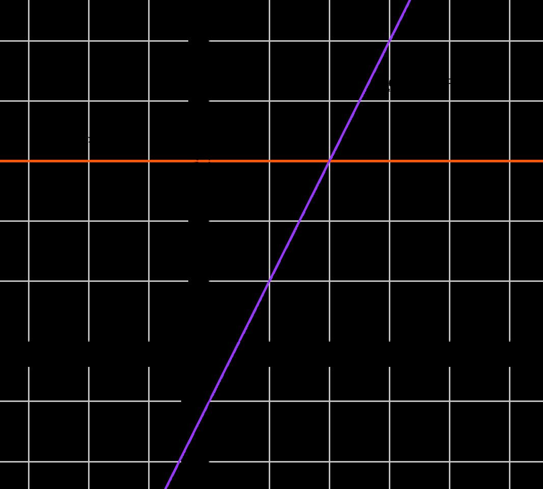 Ensimmäisen Asteen Polynomifunktio